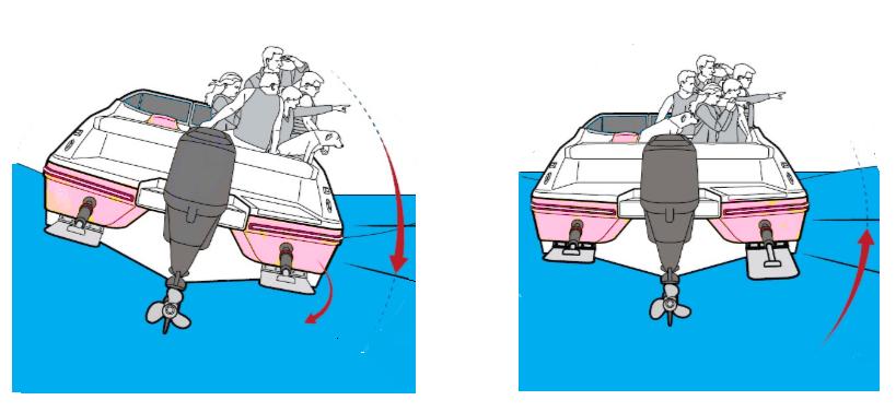 Imagen que muestra la variación del asiento transversal o escora, mediante el uso de flaps.